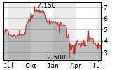 MHP SE GDR Chart 1 Jahr