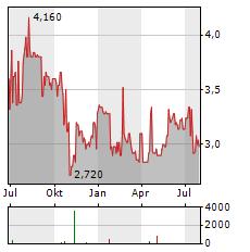 MHP Aktie Chart 1 Jahr