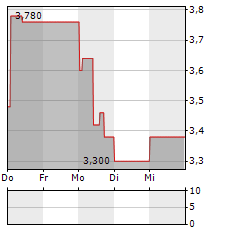 MHP Aktie 5-Tage-Chart
