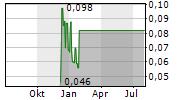 MICH RESOURCES LTD Chart 1 Jahr