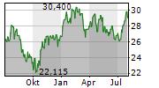 MICHELIN Chart 1 Jahr