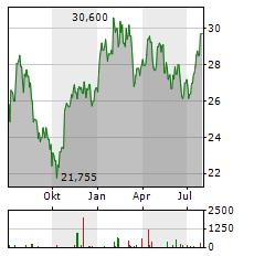 MICHELIN Aktie Chart 1 Jahr