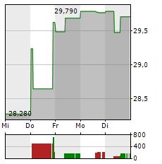 MICHELIN Aktie 1-Woche-Intraday-Chart