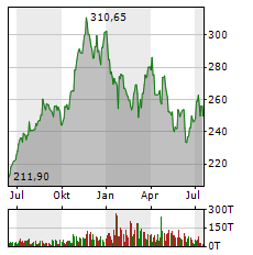 MICROSOFT Aktie Chart 1 Jahr
