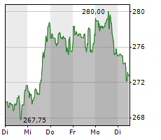 MICROSOFT CORPORATION Chart 1 Jahr