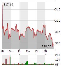 MICROSOFT Aktie 1-Woche-Intraday-Chart