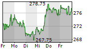 MICROSOFT CORPORATION 1-Woche-Intraday-Chart