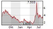 MICROVISION INC Chart 1 Jahr