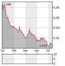 MIDDLE ISLAND RESOURCES Aktie Chart 1 Jahr