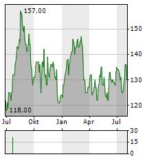 MIDDLEBY Aktie Chart 1 Jahr