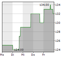 MIDDLEBY CORPORATION Chart 1 Jahr