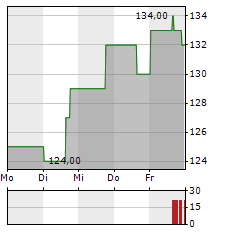 MIDDLEBY Aktie 1-Woche-Intraday-Chart