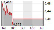 MIDLAND EXPLORATION INC Chart 1 Jahr