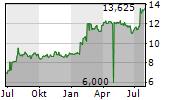 MIKRON HOLDING AG Chart 1 Jahr