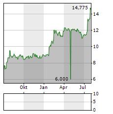 MIKRON Aktie Chart 1 Jahr