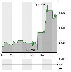 MIKRON Aktie 5-Tage-Chart
