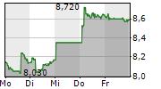 MIKRON HOLDING AG 5-Tage-Chart