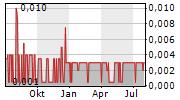 MILLENNIUM SILVER CORP Chart 1 Jahr