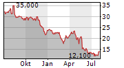 MILLICOM INTERNATIONAL CELLULAR SA Chart 1 Jahr