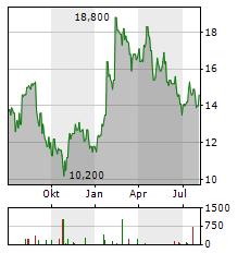 MILLICOM INTERNATIONAL CELLULAR Aktie Chart 1 Jahr
