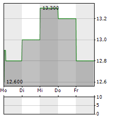 MILLICOM INTERNATIONAL CELLULAR Aktie 5-Tage-Chart