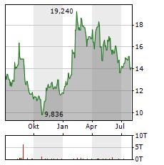MILLICOM Aktie Chart 1 Jahr