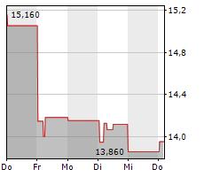 MILLICOM INTERNATIONAL CELLULAR SA SDR Chart 1 Jahr