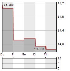 MILLICOM Aktie 5-Tage-Chart