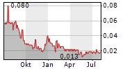 MINAEAN SP CONSTRUCTION CORP Chart 1 Jahr