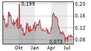 MINAURUM GOLD INC Chart 1 Jahr