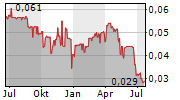 MINCO CAPITAL CORP Chart 1 Jahr