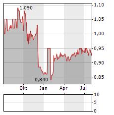 MINCON Aktie Chart 1 Jahr
