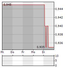 MINCON Aktie 5-Tage-Chart