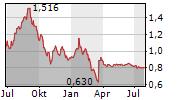 MINCOR RESOURCES NL Chart 1 Jahr