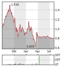 MINCOR RESOURCES Aktie Chart 1 Jahr