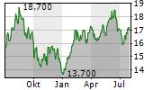 MINEBEA MITSUMI INC Chart 1 Jahr