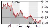 MINERA ALAMOS INC Chart 1 Jahr