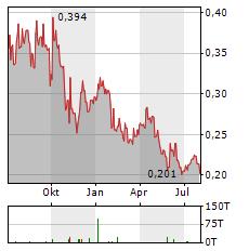 MINERA ALAMOS Aktie Chart 1 Jahr