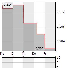 MINERA ALAMOS Aktie 5-Tage-Chart