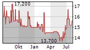 MINERALBRUNNEN UEBERKINGEN-TEINACH GMBH & CO KGAA Chart 1 Jahr