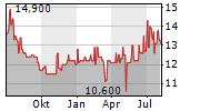 MINERALBRUNNEN UEBERKINGEN-TEINACH GMBH & CO KGAA VZ Chart 1 Jahr