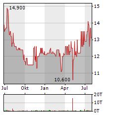 MINERALBRUNNEN UEBERKINGEN-TEINACH GMBH & CO KGAA VZ Aktie Chart 1 Jahr