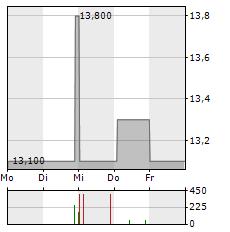 MINERALBRUNNEN UEBERKINGEN-TEINACH GMBH & CO KGAA VZ Aktie 1-Woche-Intraday-Chart