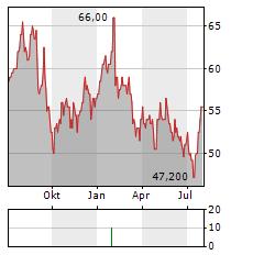 MINERALS TECHNOLOGIES Aktie Chart 1 Jahr