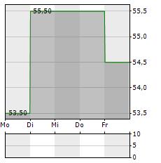 MINERALS TECHNOLOGIES Aktie 1-Woche-Intraday-Chart