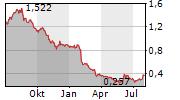 MINESTO AB Chart 1 Jahr