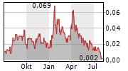 MINNOVA CORP Chart 1 Jahr