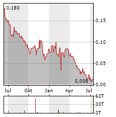 MINNOVA Aktie Chart 1 Jahr