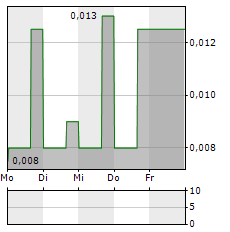 MINNOVA Aktie 5-Tage-Chart