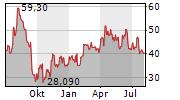 MIPS AB Chart 1 Jahr